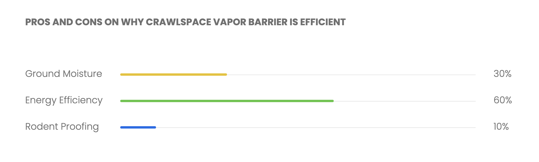 PROS AND CONS ON WHY CRAWLSPACE VAPOR BARRIER IS EFFICIENT